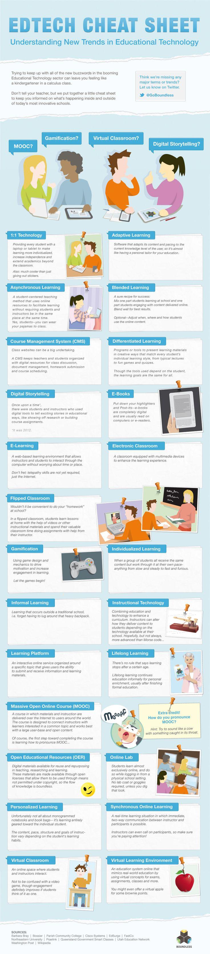 Educational Technology Trends Cheat Sheet