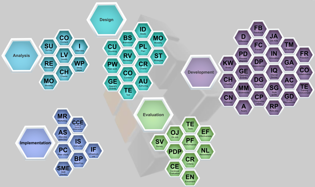 The Periodic Table of Instructional Design INTERACTIVE
